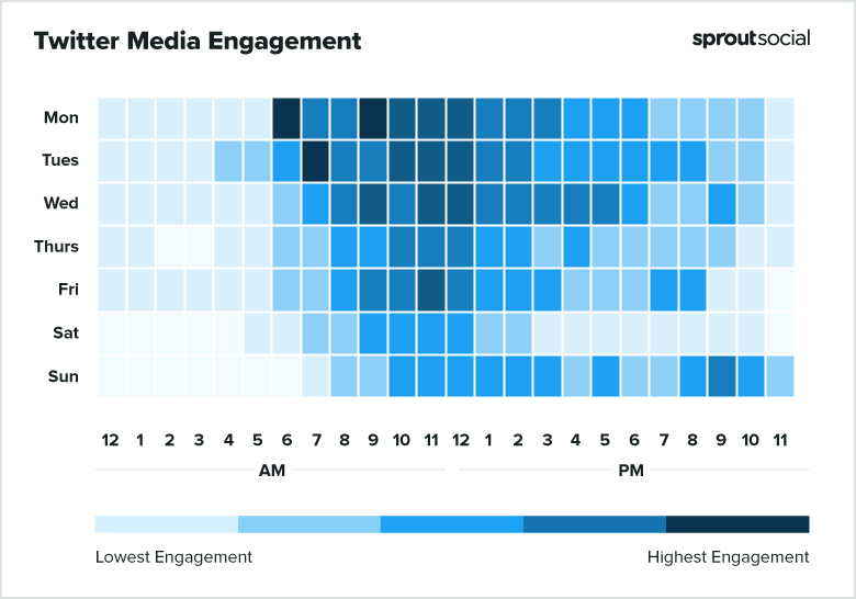 2021 Twitter Media Best Times to Post