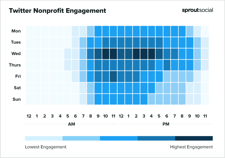 2021 Twitter Nonprofit Best Times to Post