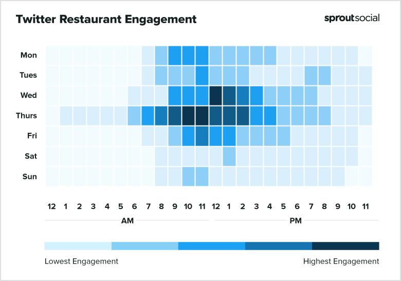 2021 Twitter Restaurants Best Times to Post