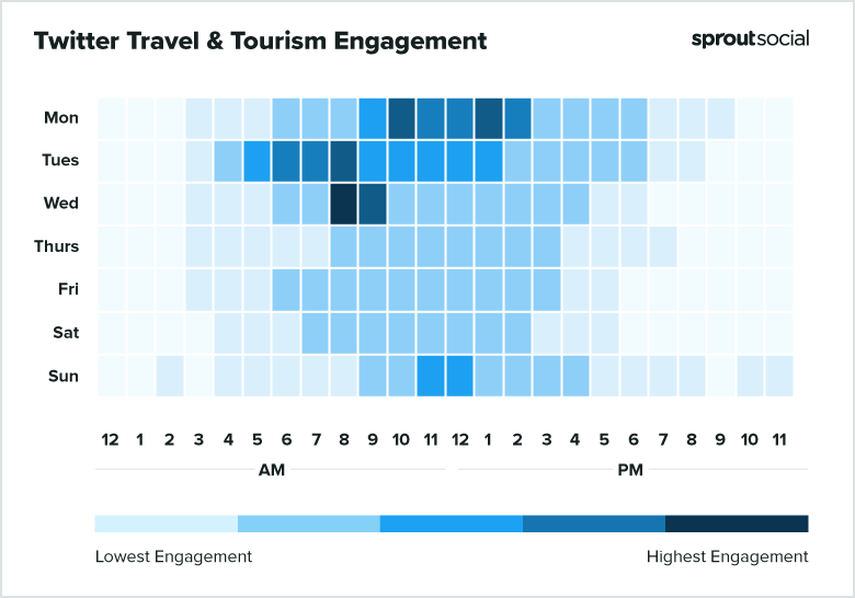 2021 Twitter Tourism Best Times to Post