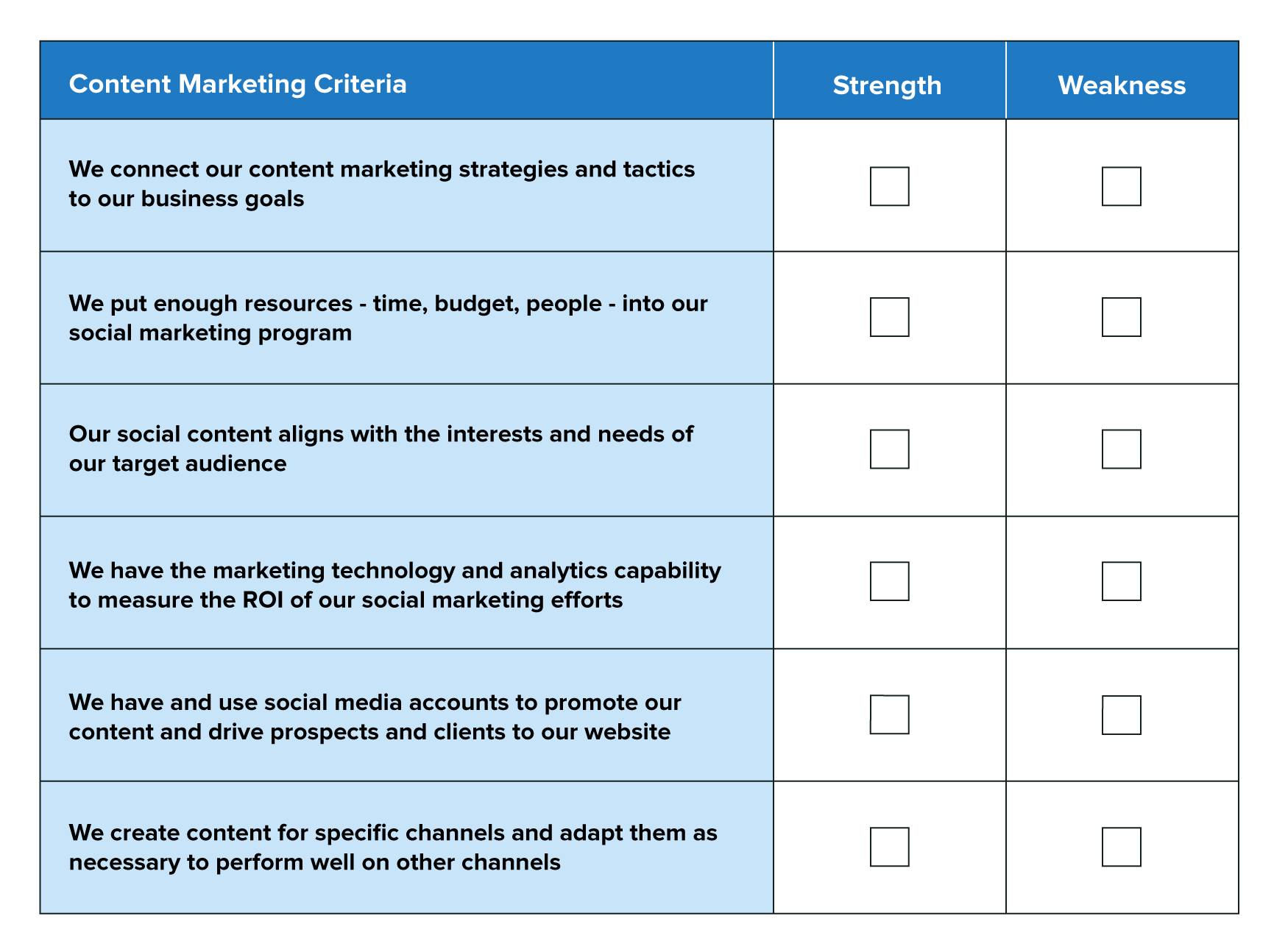 A chart to help marketers assess their strengths and weaknesses when it comes to content marketing.