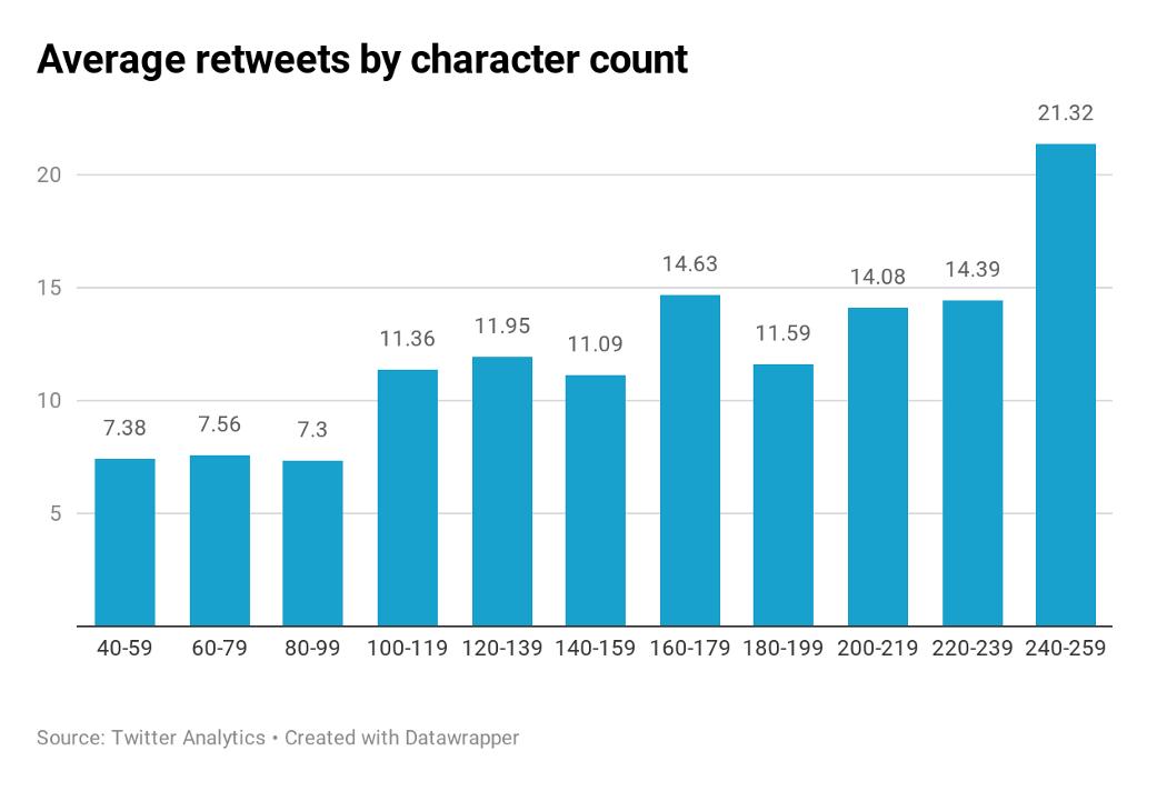 Gráfico de barras de un informe del Chicago Tribune que muestra el promedio de retweets por recuento de caracteres
