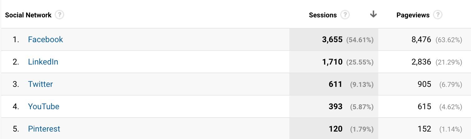 Social network referral traffic in Google Analytics