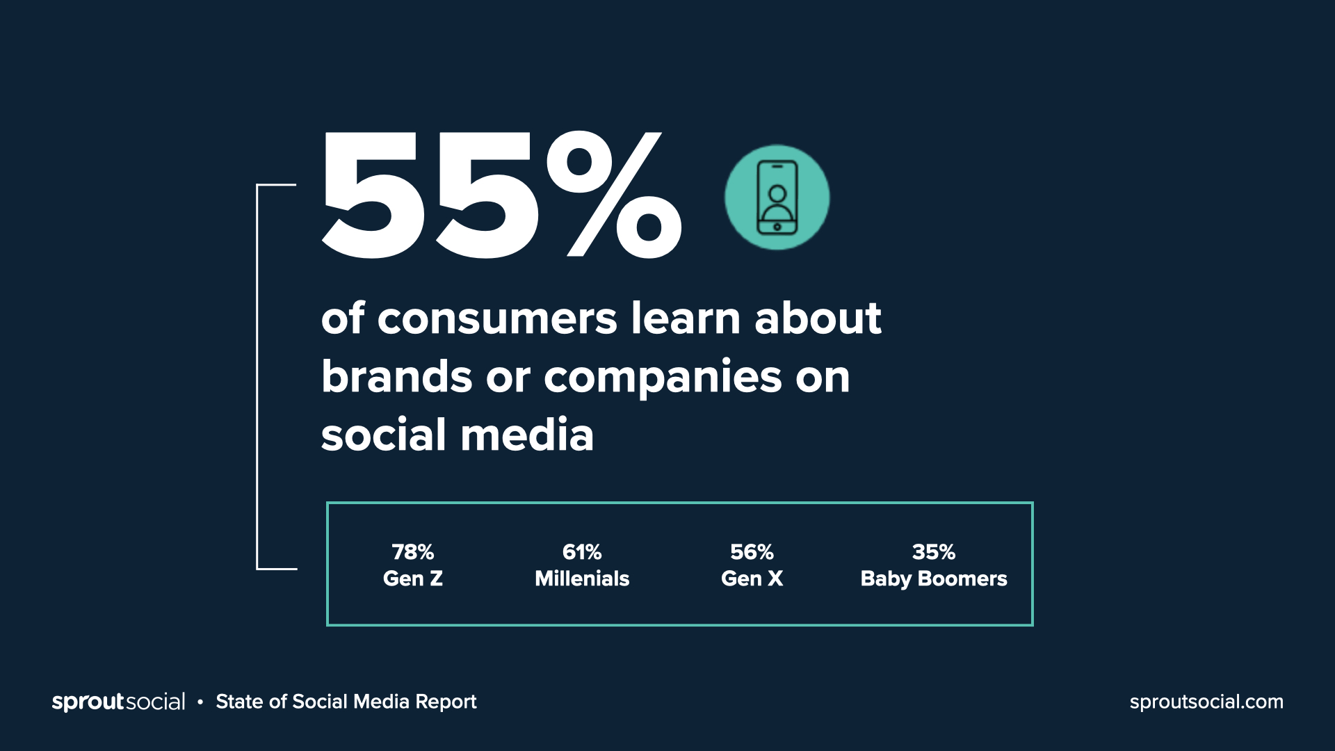 55% of consumers learn about a brand or company on social media