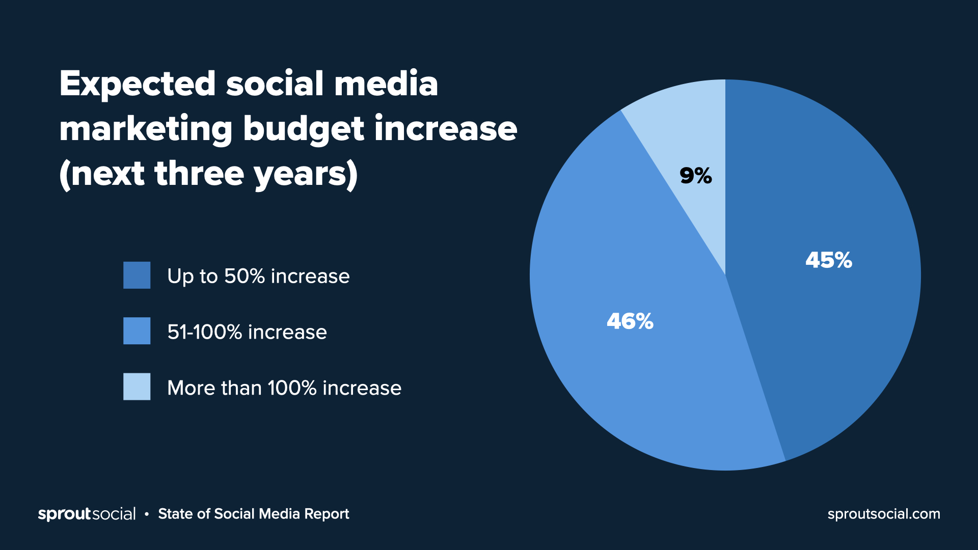 Expected changes in social media budgets