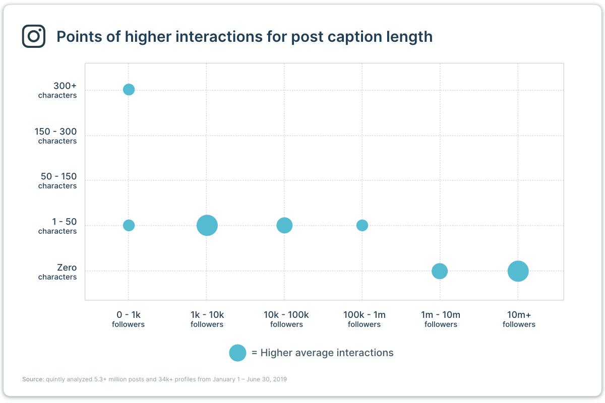 El gráfico de estudio quintly muestra la correlación entre la duración de la publicación y la interacción promedio más alta