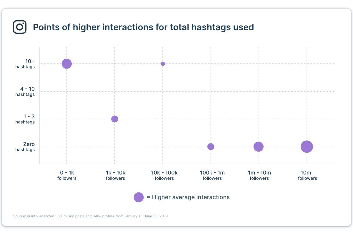 El gráfico de estudio de Quintly muestra la correlación entre la cantidad de hashtag, el número de seguidores y la interacción promedio.