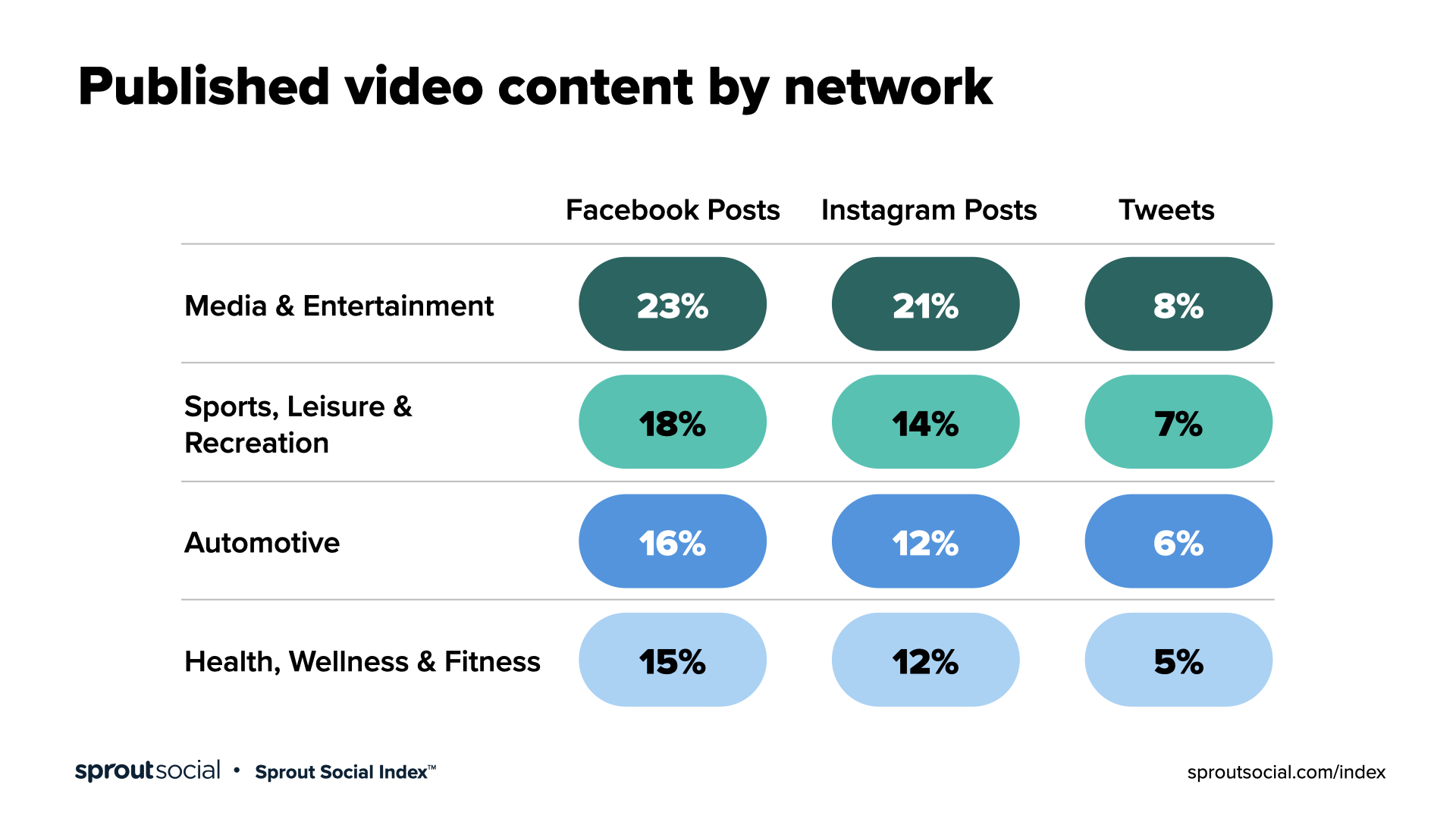 published video content by network, showing the most content published on FB and IG by media brands