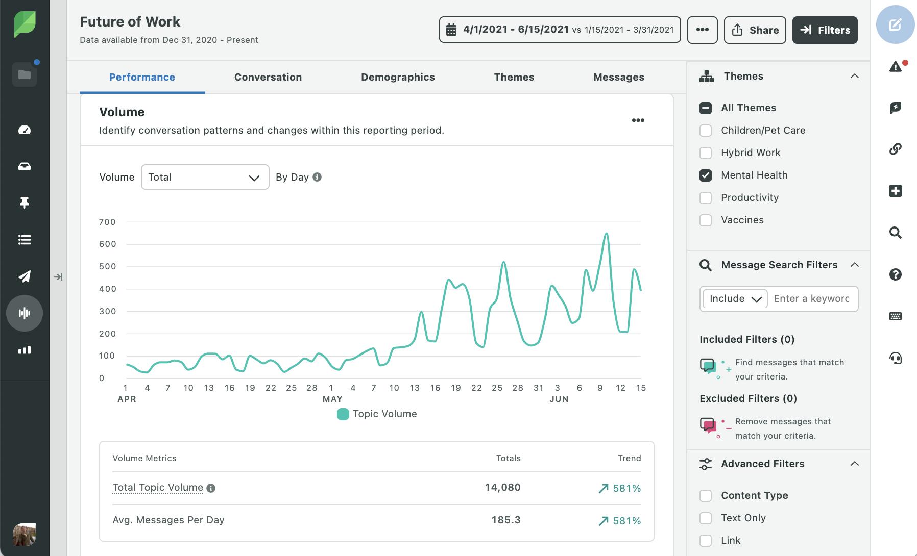 A través de la función de escucha social de Sprout Social, rastrea el volumen de temas del futuro del trabajo