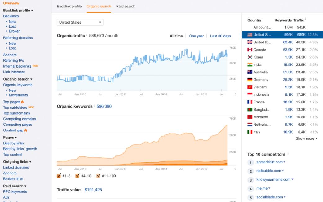 ahrefs keyword dashboard result