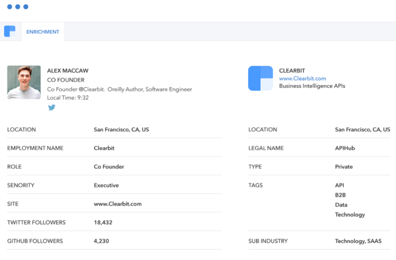 clearbit screenshot showing warm lead information and industry