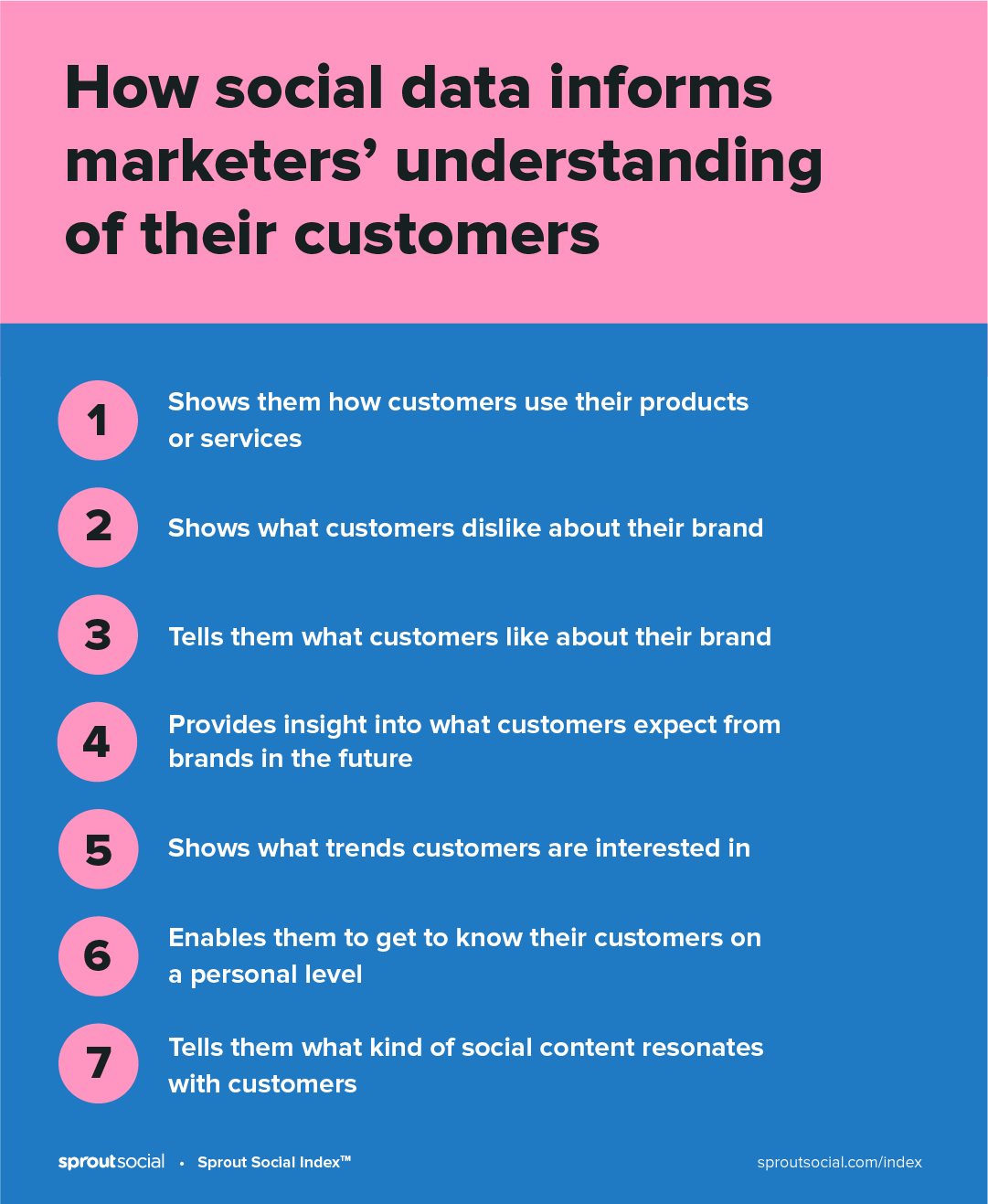Gráfico rosa y azul que muestra cómo los datos sociales informan a los especialistas en marketing sobre la comprensión de sus clientes, por rango.