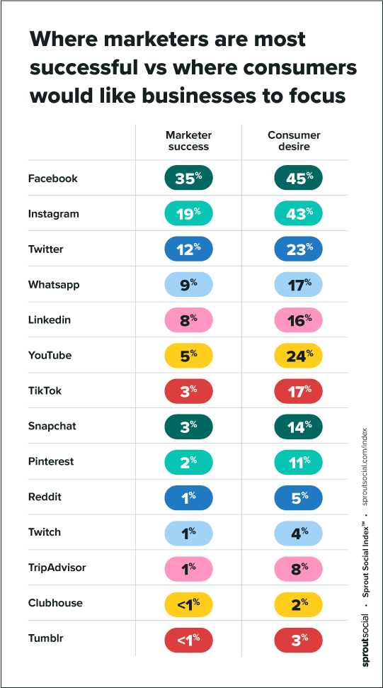 Where UK & Ireland marketers are most successful v. where consumers want businesses to focus