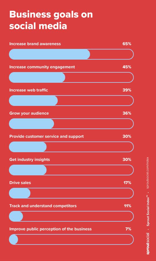 UK & Ireland marketers' business goals on social media