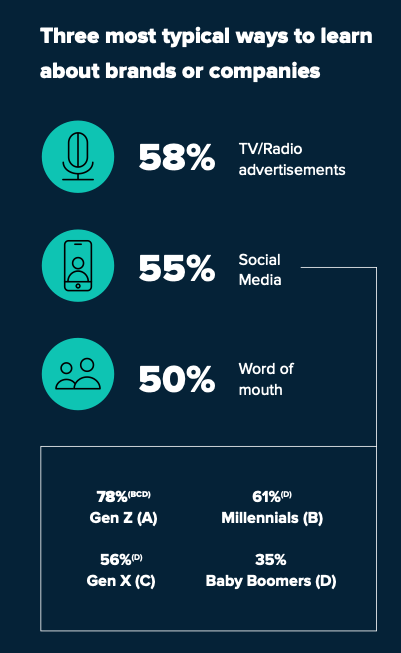 data chart showing 55% of consumers learn about brands through social
