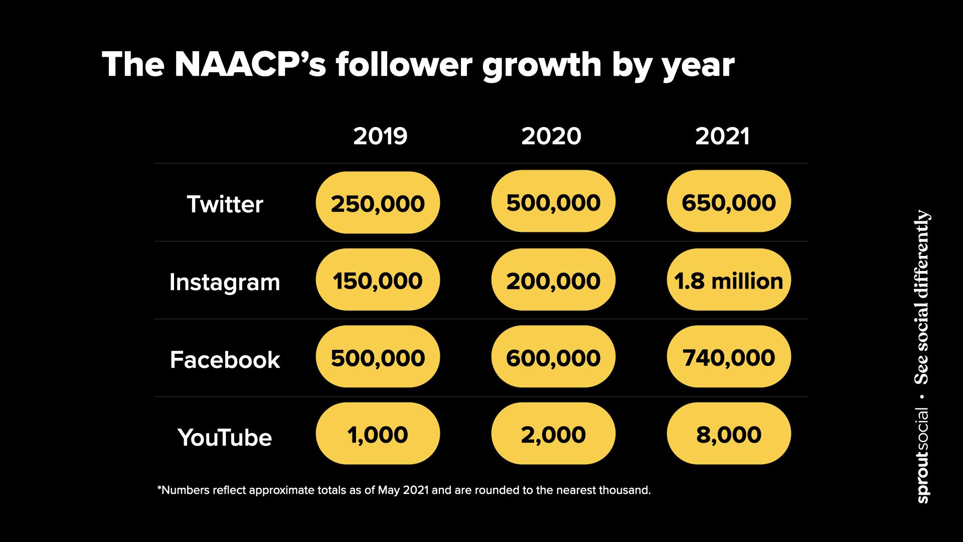Tabla de crecimiento de suscriptores sociales de NAACP de mayo de 2019 a mayo de 2021