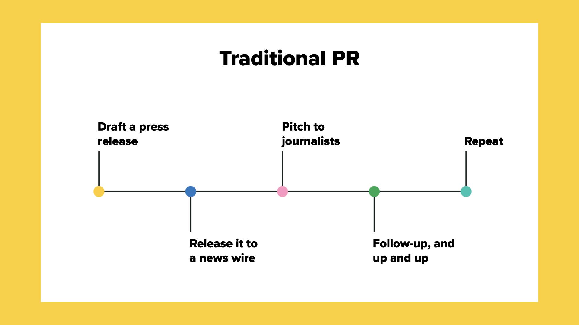 Cronograma de la estrategia de relaciones públicas tradicional: redactar comunicados de prensa, publicar en noticias, reenviar a los periodistas, seguimiento y acción, repetir