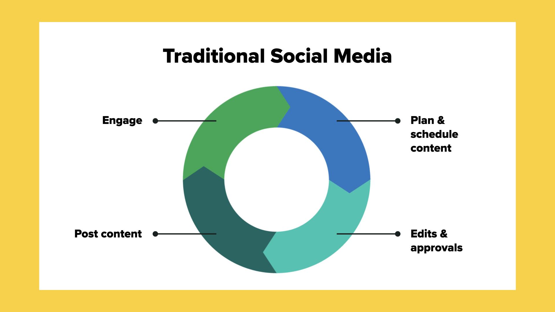Un diagrama de flechas cíclico que muestra las redes sociales tradicionales para: planificar y programar contenido, editar y buscar aprobación, publicar contenido, participar
