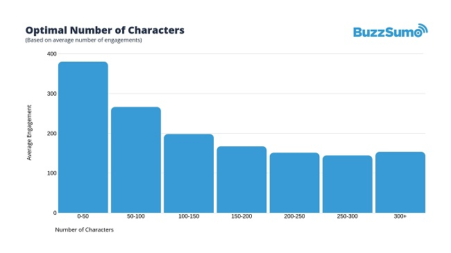 Buzzsumo study shows the optimal number of characters for Facebook post is less than 50.