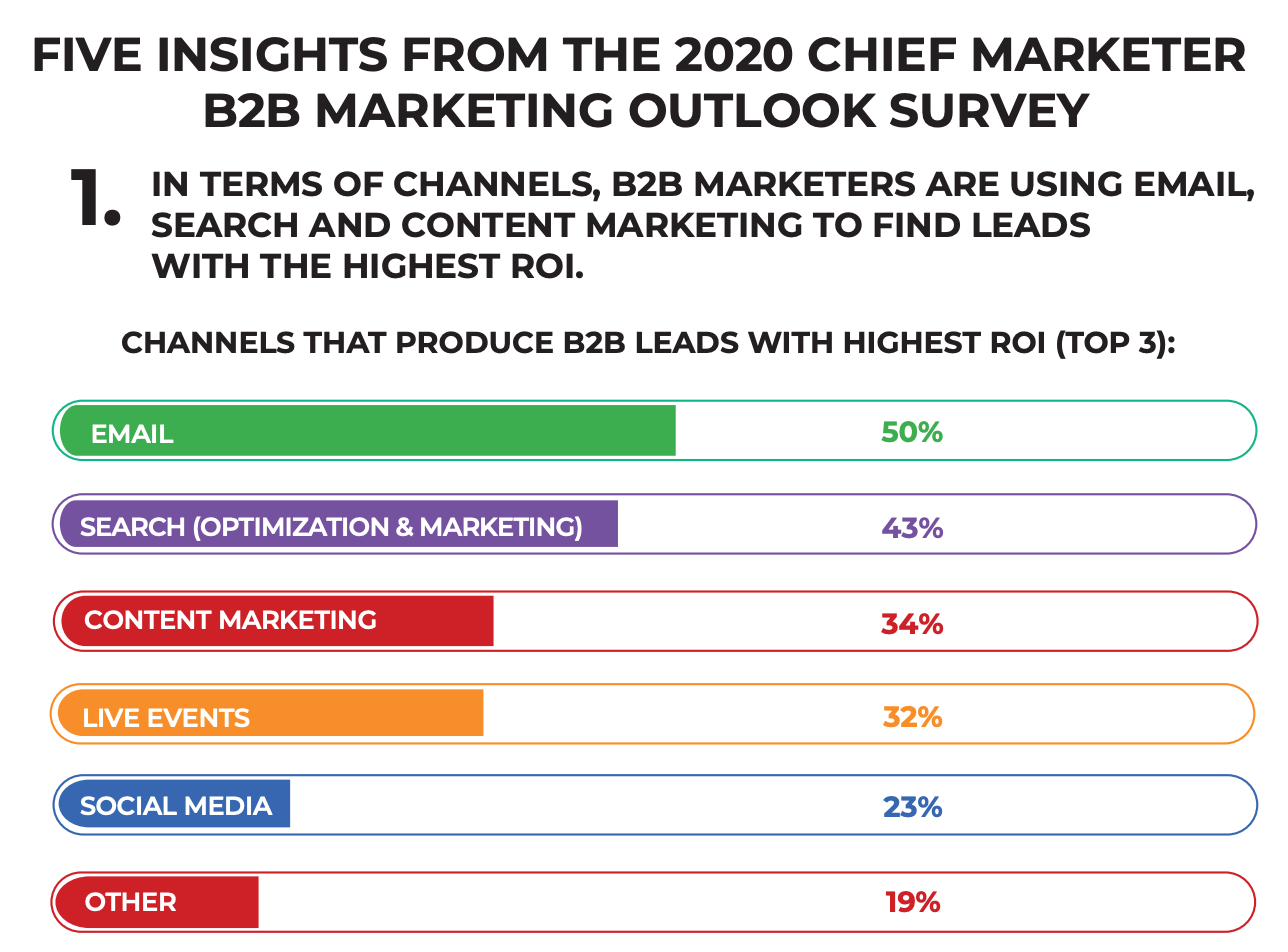 five insights on b2b marketing showing email as top ROI