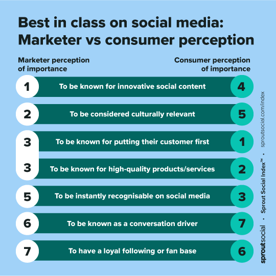 Sprout Social Index 2021, UK & Ireland edition, chart comparing what marketers and consumers think makes brands best in class on social
