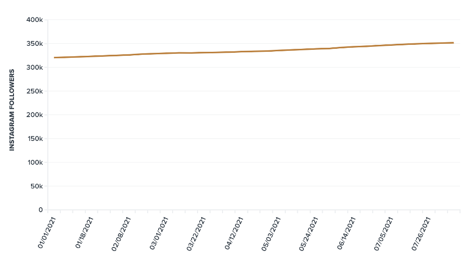Chart showing Instagram follower counts from January through July 2021.