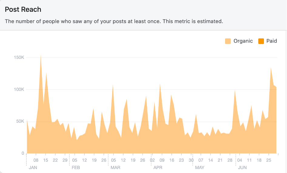 Chart showing organic post reach over the course of six months.