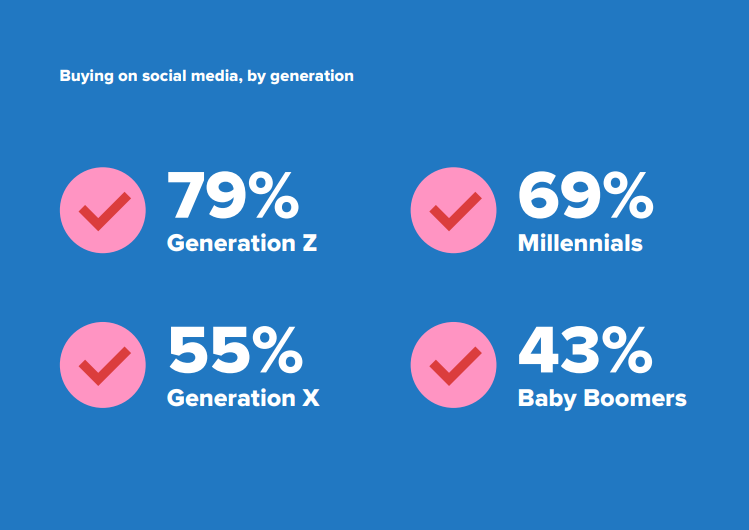 A statistical breakdown on social media buying by generation.