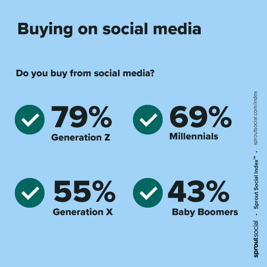 Chart depicting the percentage of UK & Ireland consumers who buy on social media, by generation.