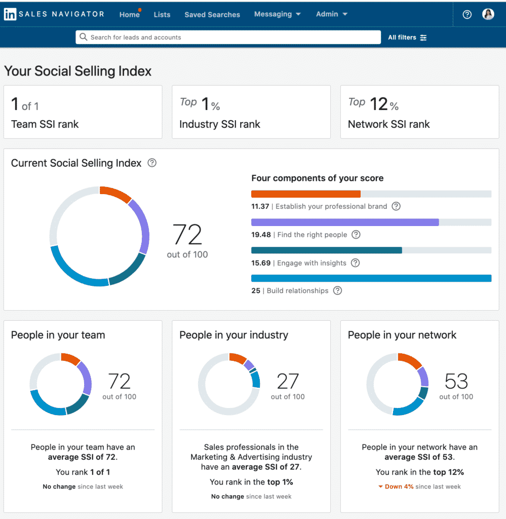 LinkedIn's Social Selling Index dashboard, which measures social selling efforts based on how often a user is creating content and engaging with people outside their network.
