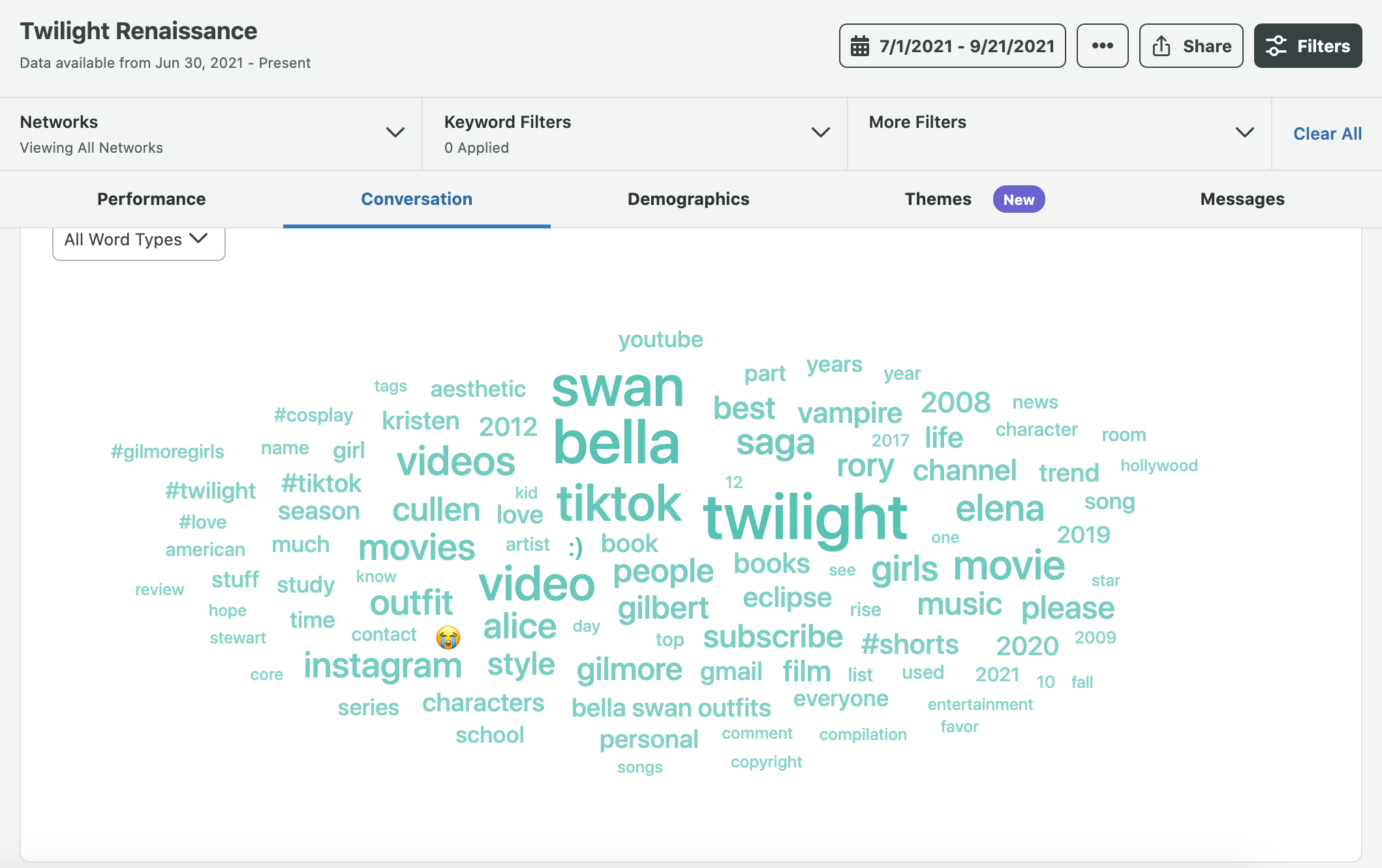 A keyword cloud created using Sprout's Advanced Listening tool.