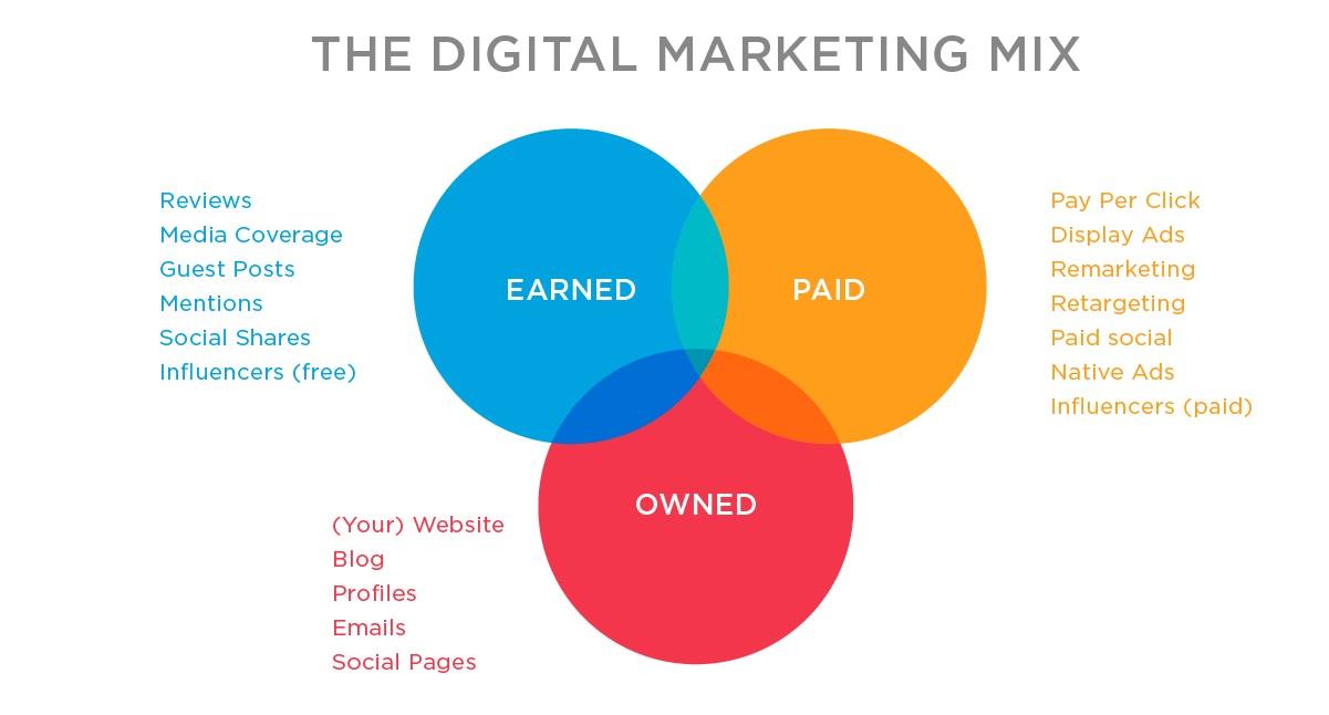 digital marketing mix ven diagram