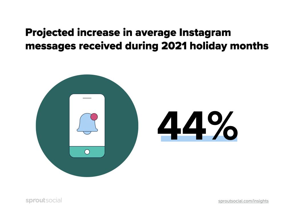 Se prevé que el promedio de mensajes de Instagram recibidos por los minoristas durante los meses de vacaciones de 2021 aumente en un 44%