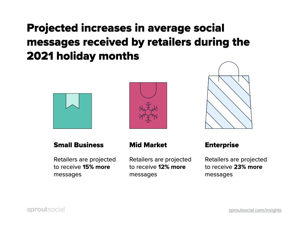 Se espera que los minoristas de pequeñas empresas reciban un 15% más de mensajes sociales durante los meses festivos de 2021.  Se espera que los minoristas medianos reciban un 12% más de mensajes sociales durante los meses festivos de 2021.  Los minoristas empresariales esperaban recibir un 23% más de mensajes sociales durante los meses festivos de 2021.