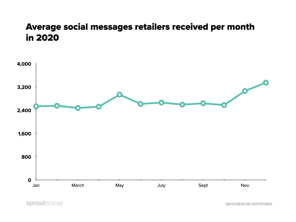 [Chart]  Promedio de mensajes sociales que los minoristas recibieron por mes en 2020