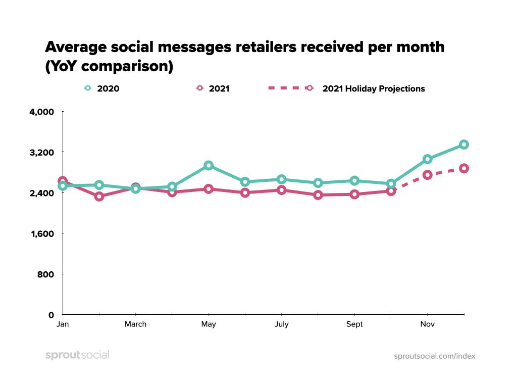 Promedio de mensajes sociales que los minoristas recibieron por mes (comparación año tras año)