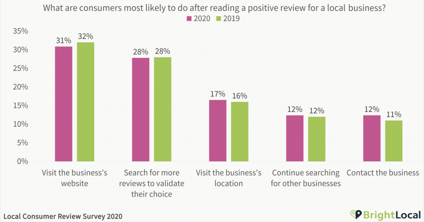 brightlocal study on reviews showing 28% search for more reviews to validate their choices