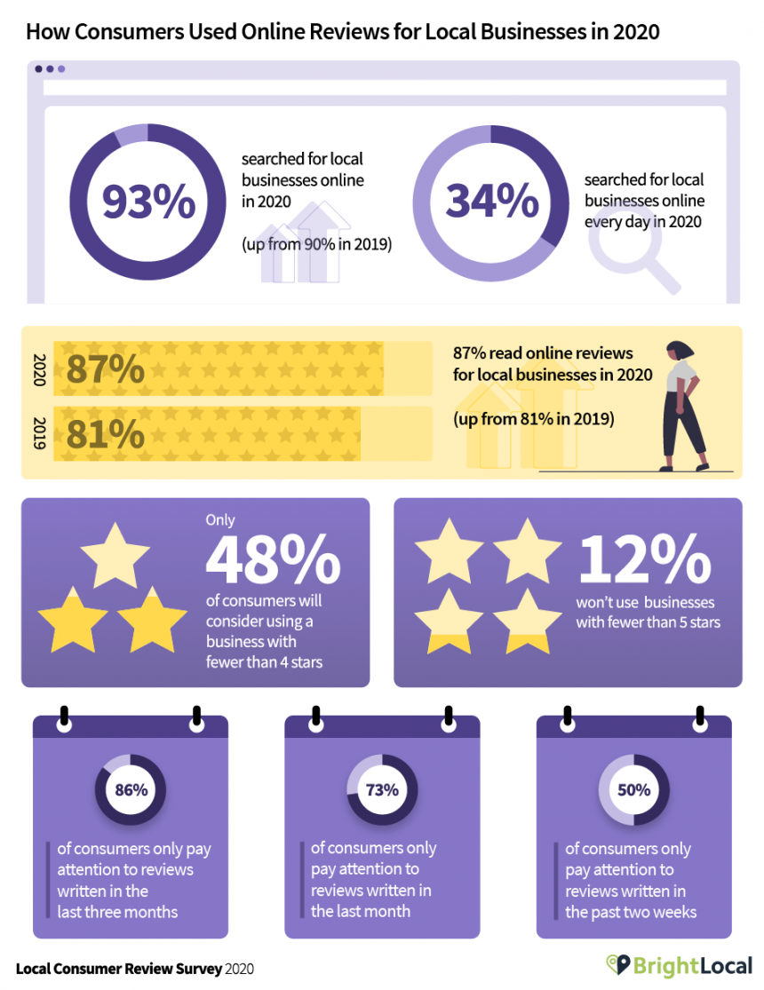 brightlocal infographic study on impact of reviews on local business