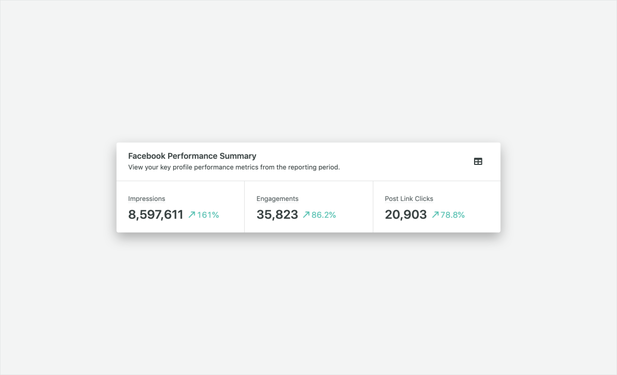sprout facebook performance summary