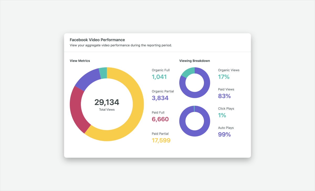 Facebook Video Performance in Sprout