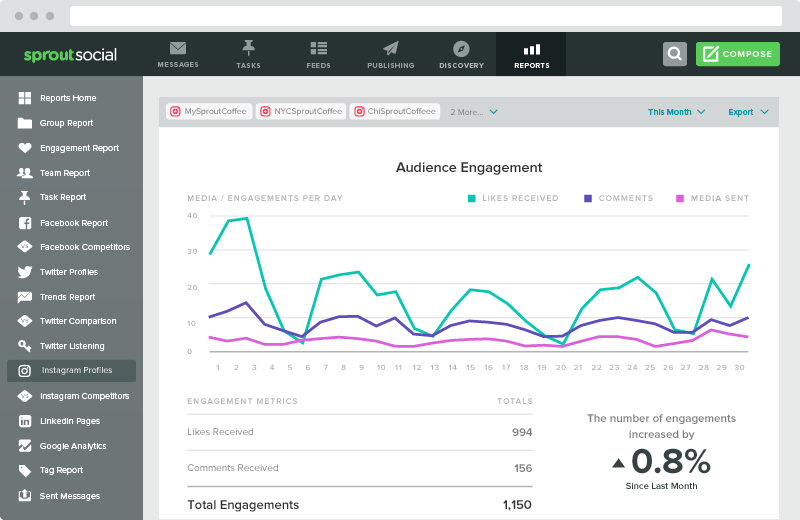 Instagram Data: How to Examine Your Performance | Sprout Social