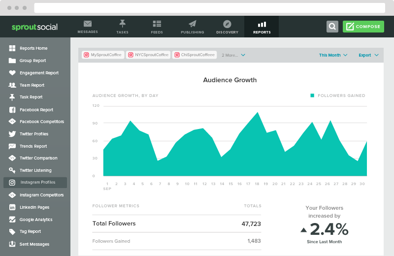 instagram audience growth chart  Instagram Analytics Guide: How to Pull & Examine Your Data Instagram Audience Growth