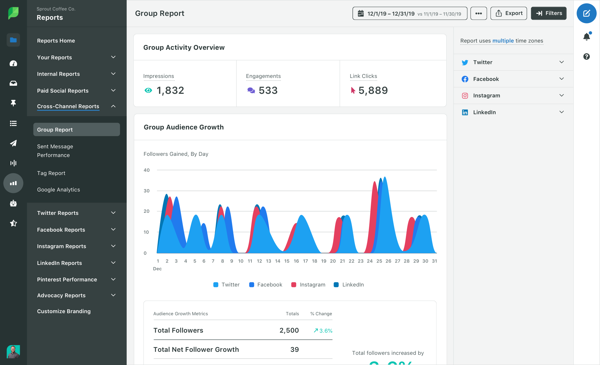 sprout Sprout Social group report dashboard with activity overview and audience growth