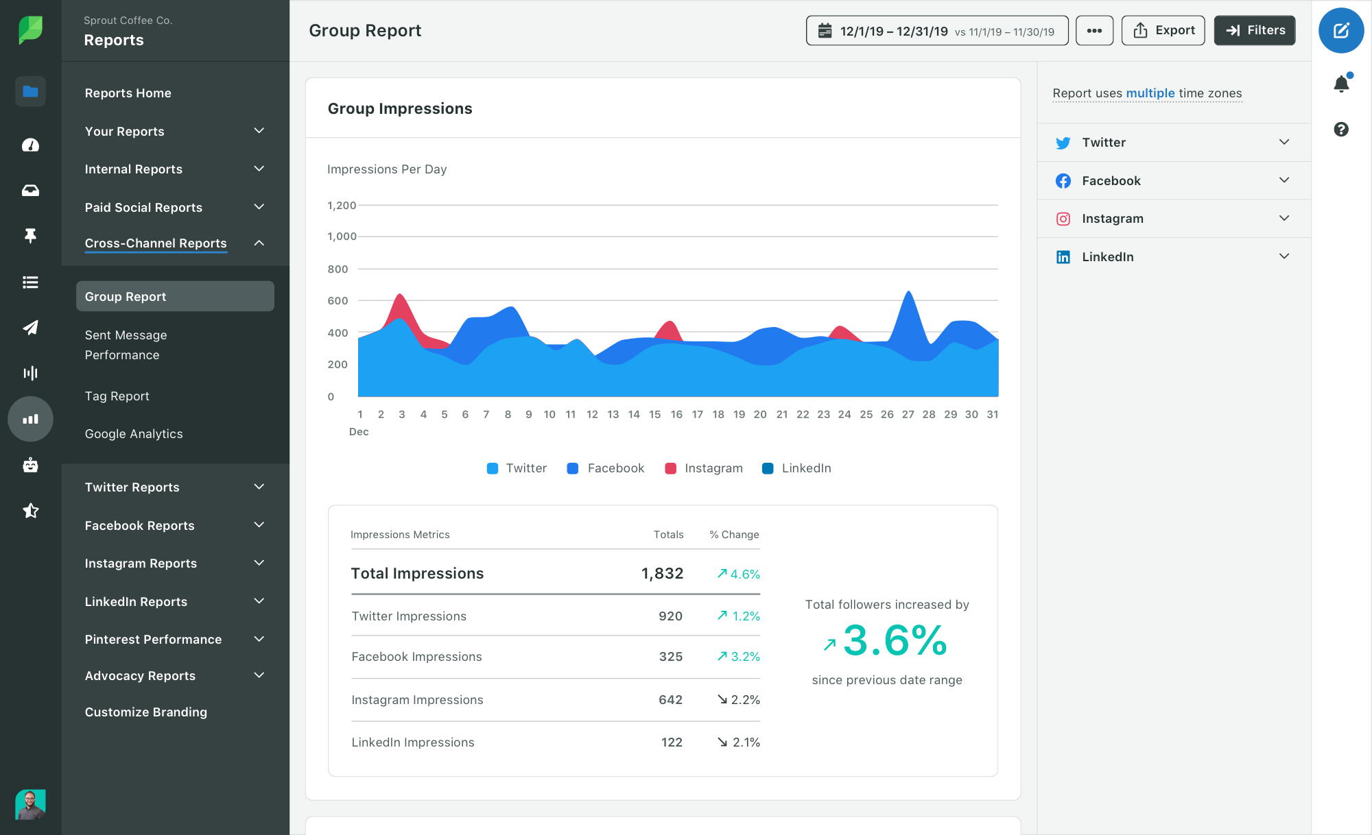 Sprout Social Product Image of Analytics Cross-Channel Group Report Impressions