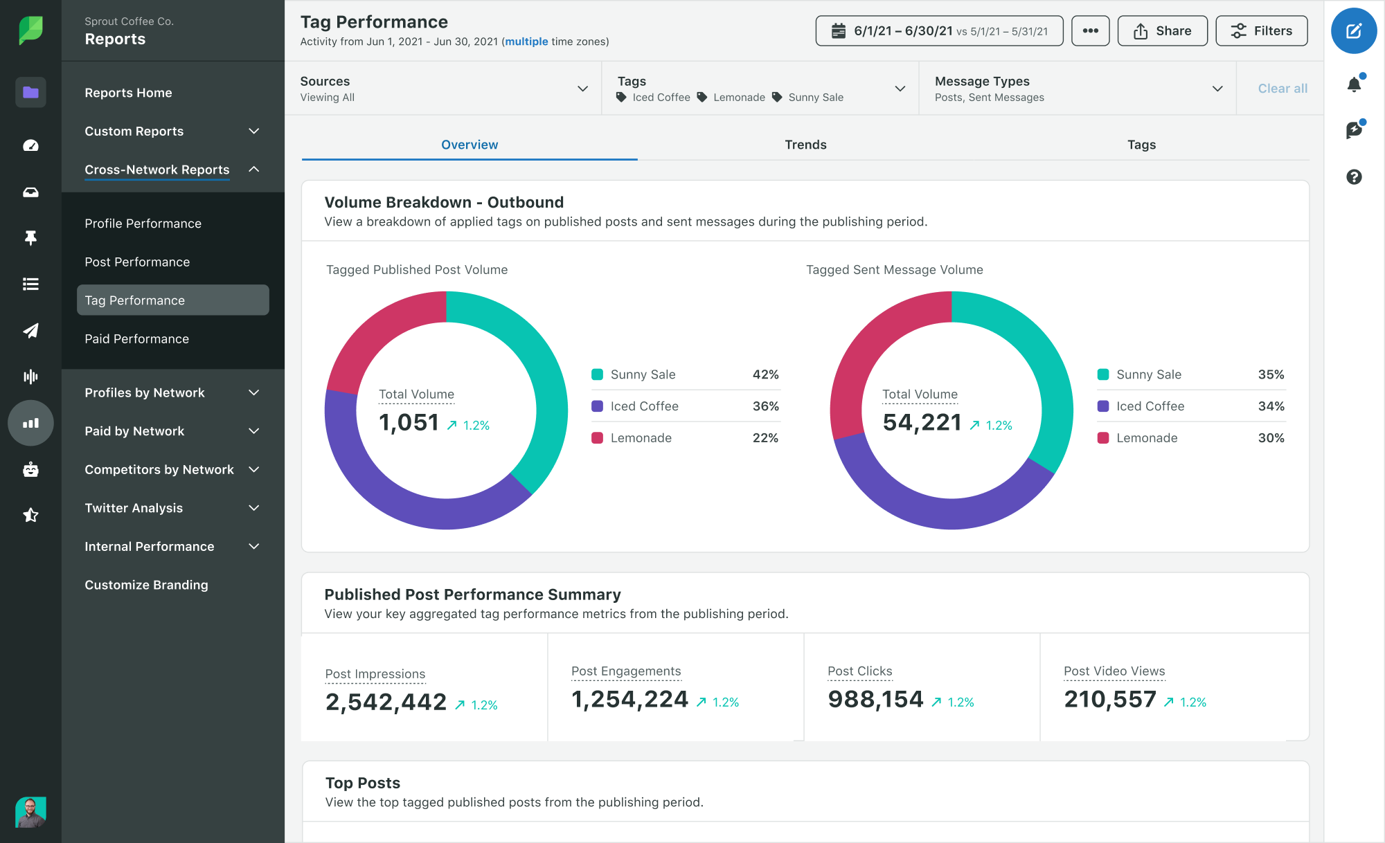 Sprout Social Product Image of Analytics Cross-Channel Tag Report