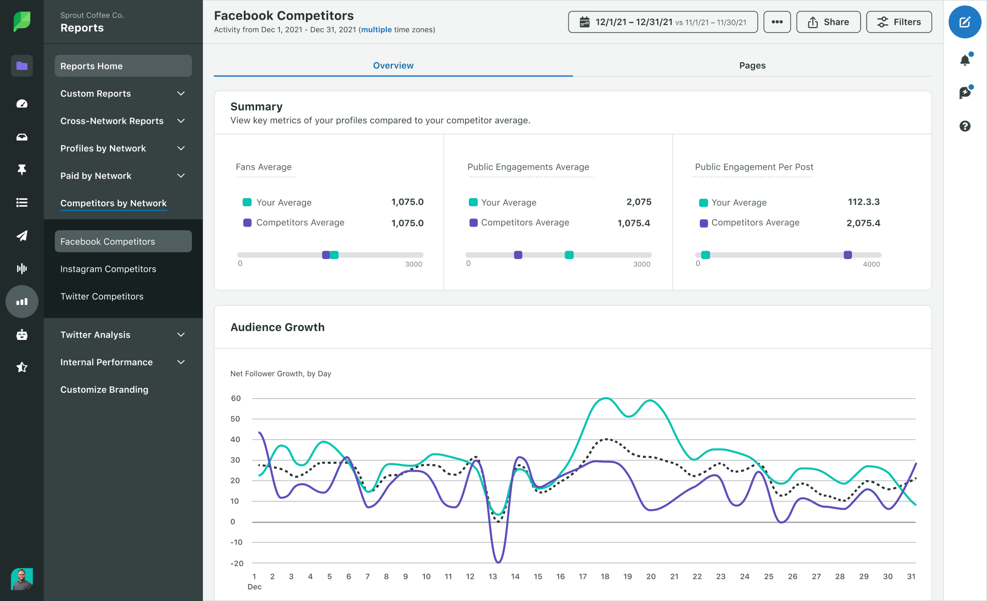 Sprout Social Product Image of Analytics Facebook Competitors Report
