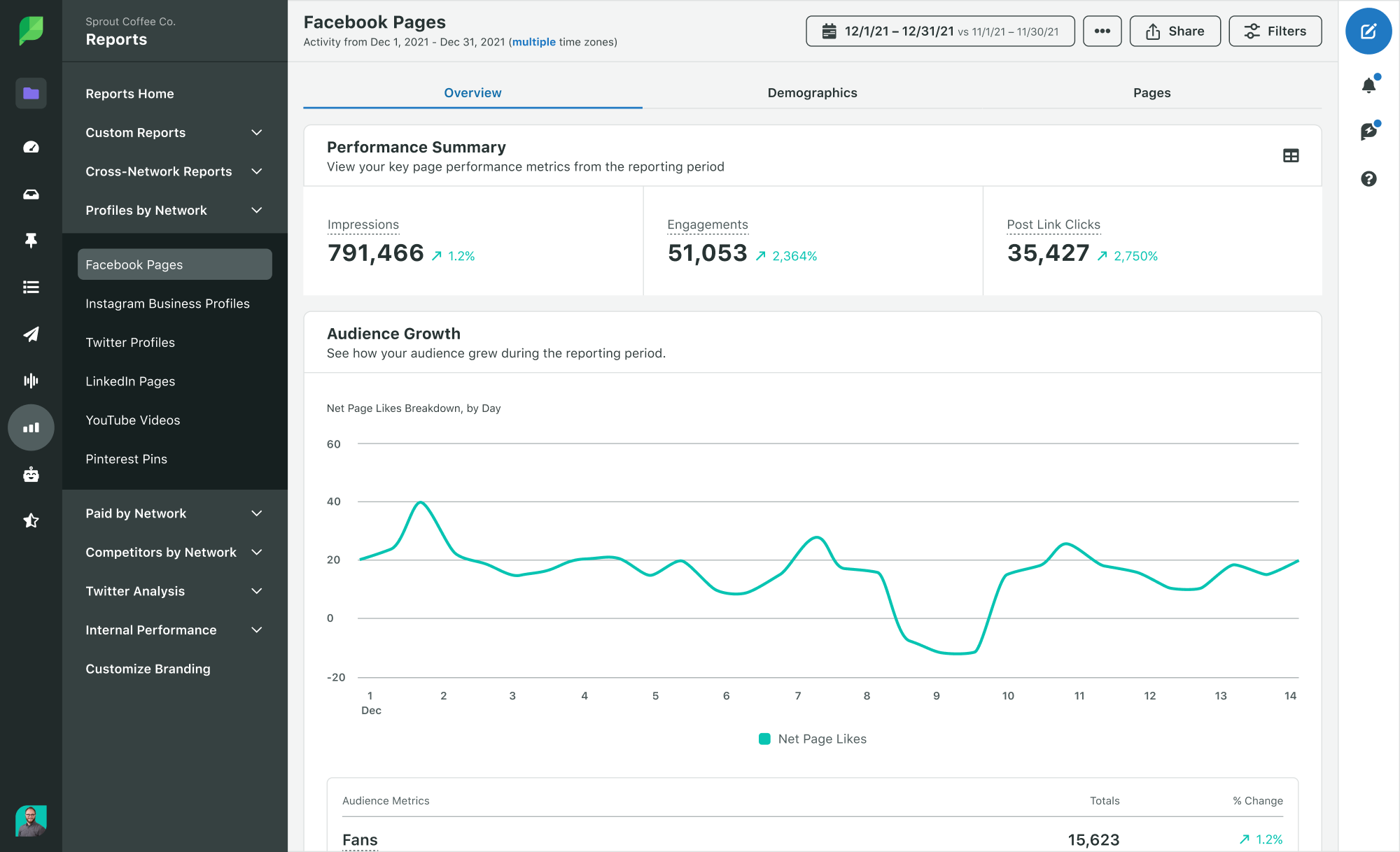 Sprout Analytics Facebook Pages Report