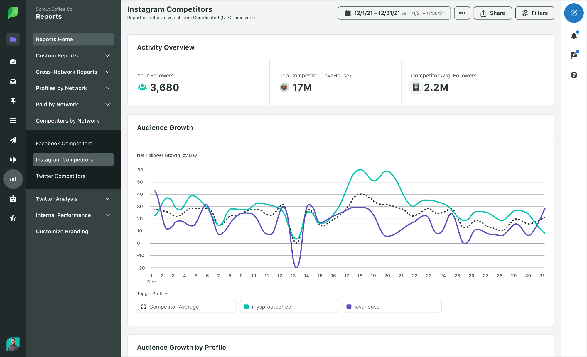 Sprout Instagram competitor analytics report
