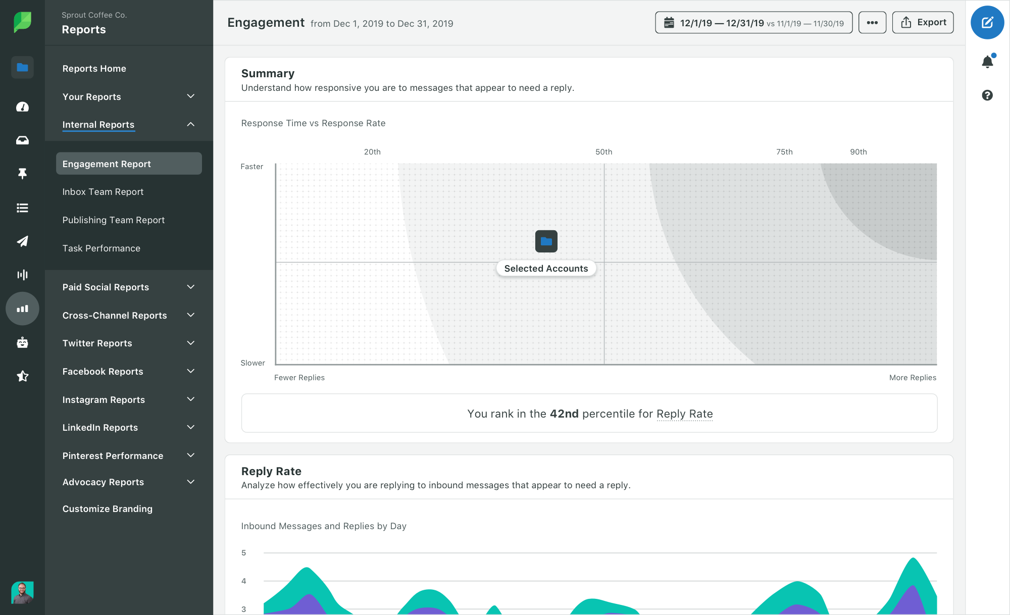 Sprout Social engagement report