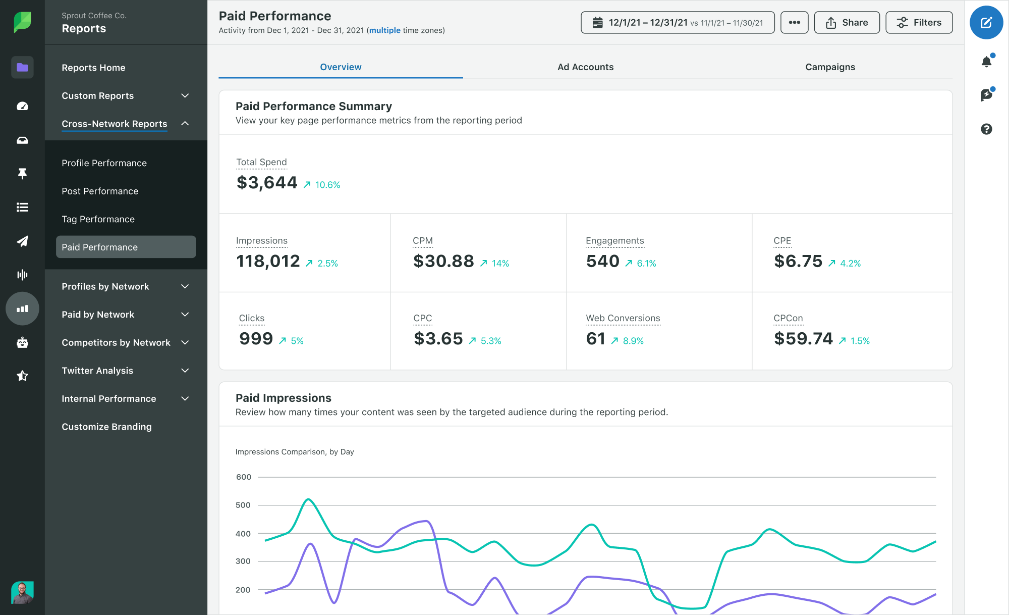 Sprout Social paid ad performance report for Facebook